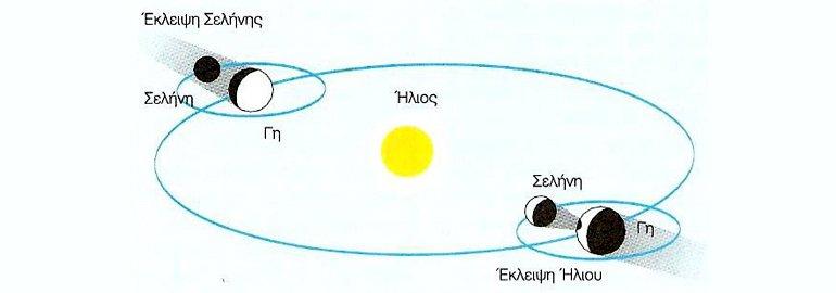 Εκλείψεις Σελήνης - Εκλείψεις Ήλιου