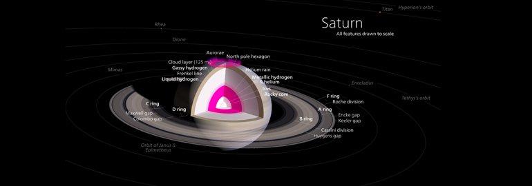 Κρόνος - ο πλανήτης με τους δακτυλίους
